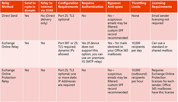Office 365 Option Comparison
