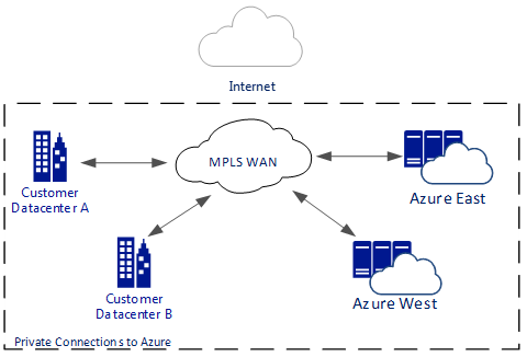 Connecting a Datacenter to Microsoft Azure Using