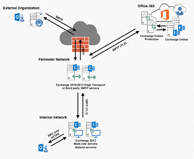 Deploying An Exchange 2013 Hybrid Lab Environment In