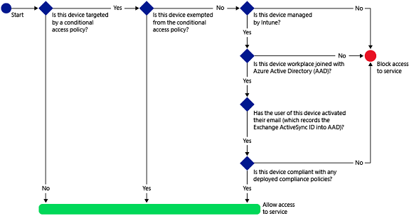 Intune and Exchange ActiveSync (Part 7)