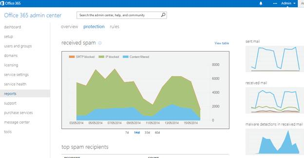 Using Mail Protection Reports