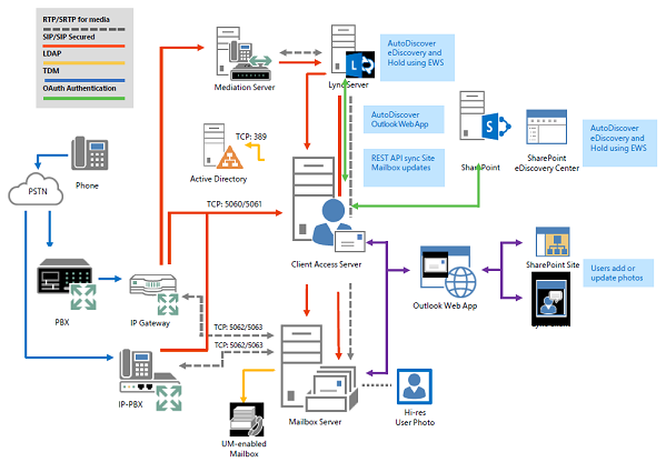 16 Tips to Optimize Exchange 2013 (Part 4)