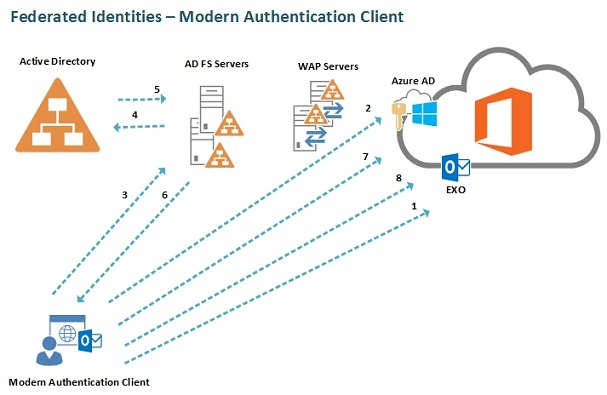 Image on Authentication Active Adfs Flow Diagram