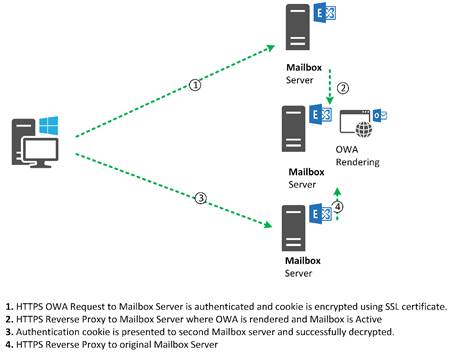 Load balancing Exchange Server 2016 (Part 1)