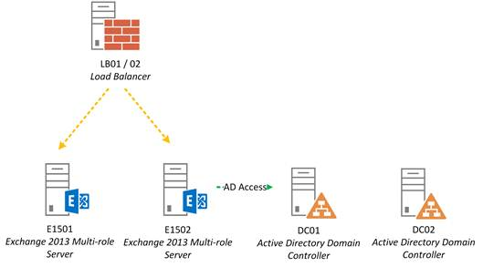 Figure 2 One Site AD Domain Controllers Two DAG Nodes
