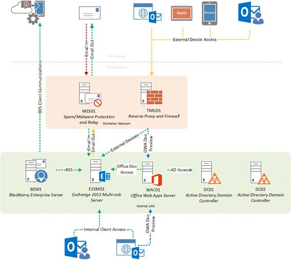 Communication Diagram For Exchange 2013